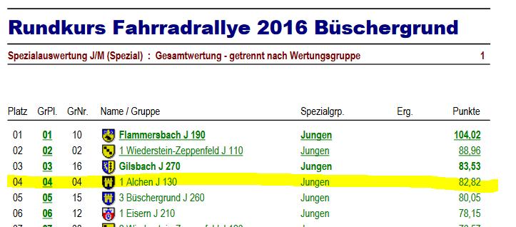 Ergebniss-Fahrrad-ralley-2016