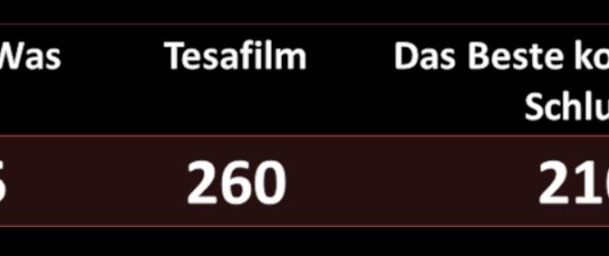 Was ist Was – Tesafilm – Das Beste kommt zum Schluss