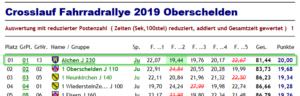 Ausschnitt aus der Platzierung des Crosslaufs von der Jungschar Fahhrradrallye 2019 in Oberschelden - Alchen hat gewonnen